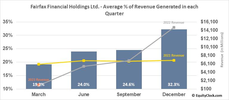 Fairfax Financial Holdings Ltd. (OTCMKT:FRFHF) Revenue Seasonality