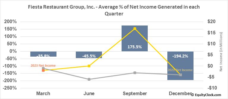 Fiesta Restaurant Group, Inc. (NASD:FRGI) Net Income Seasonality