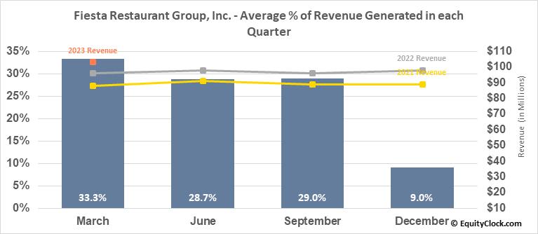 Fiesta Restaurant Group, Inc. (NASD:FRGI) Revenue Seasonality
