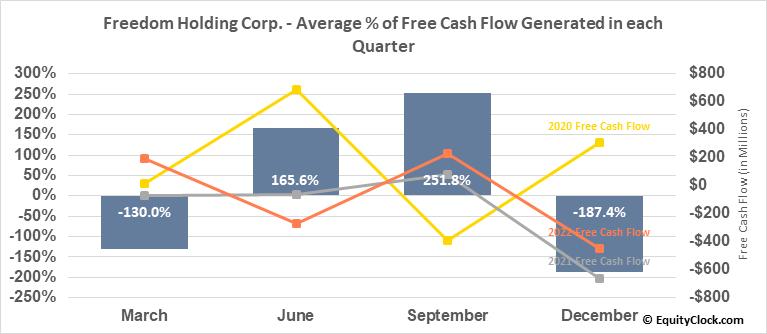 Freedom Holding Corp. (NASD:FRHC) Free Cash Flow Seasonality