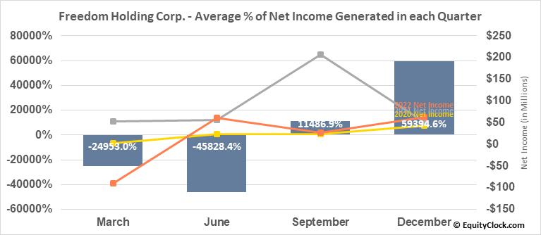 Freedom Holding Corp. (NASD:FRHC) Net Income Seasonality