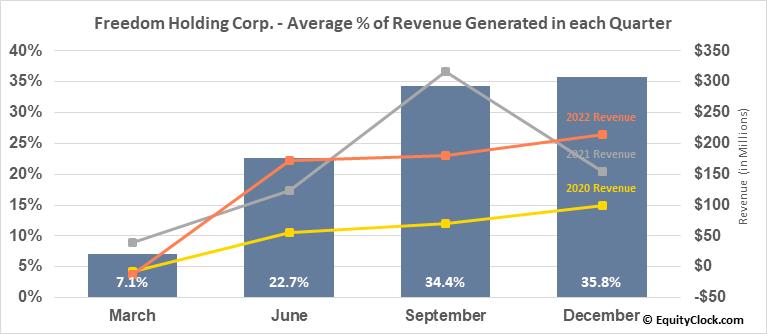 Freedom Holding Corp. (NASD:FRHC) Revenue Seasonality