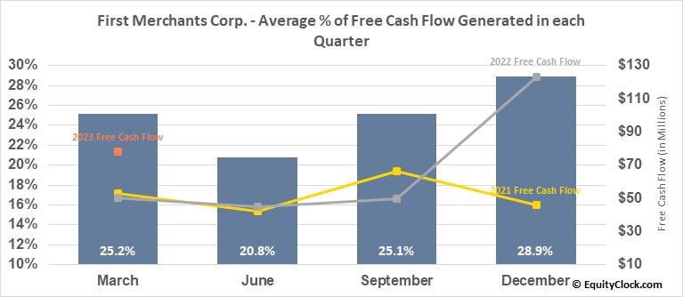 First Merchants Corp. (NASD:FRME) Free Cash Flow Seasonality