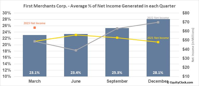 First Merchants Corp. (NASD:FRME) Net Income Seasonality