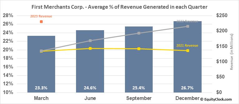 First Merchants Corp. (NASD:FRME) Revenue Seasonality