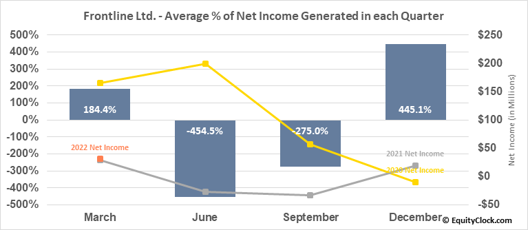 Frontline Ltd. (NYSE:FRO) Net Income Seasonality