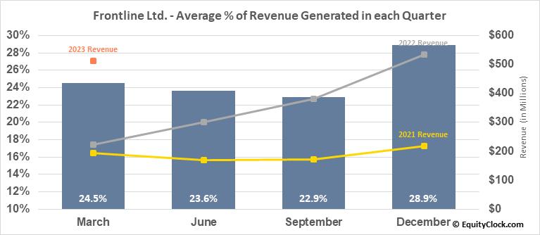 Frontline Ltd. (NYSE:FRO) Revenue Seasonality