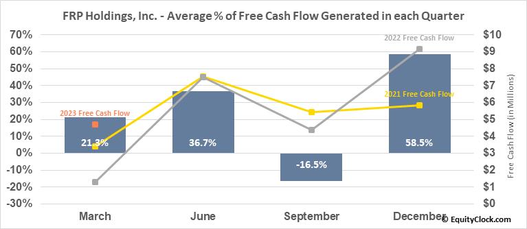 FRP Holdings, Inc. (NASD:FRPH) Free Cash Flow Seasonality