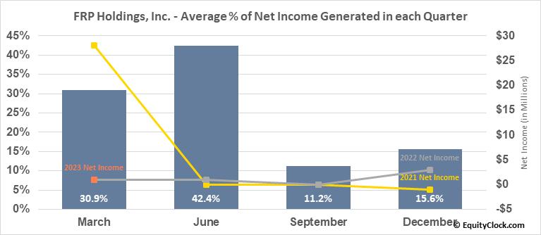 FRP Holdings, Inc. (NASD:FRPH) Net Income Seasonality