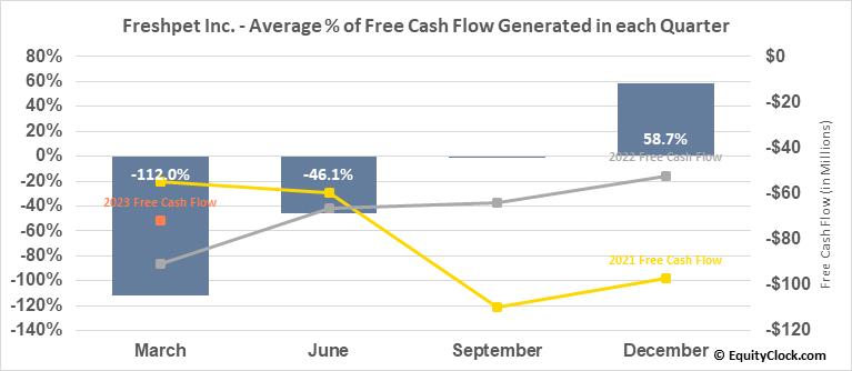 Freshpet Inc. (NASD:FRPT) Free Cash Flow Seasonality