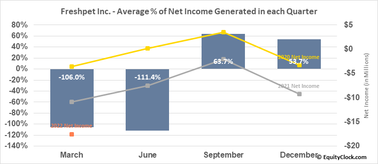 Freshpet Inc. (NASD:FRPT) Net Income Seasonality
