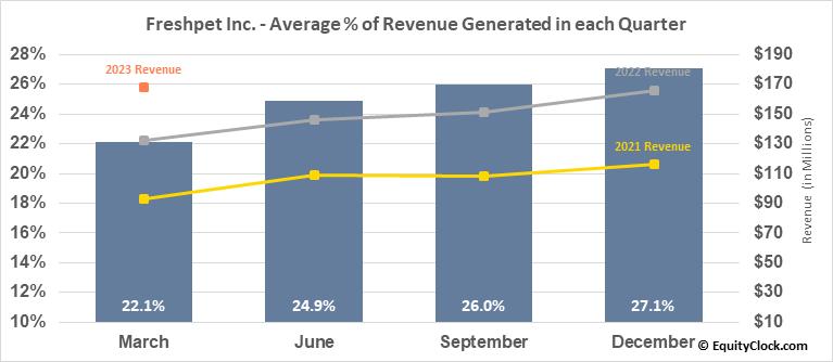 Freshpet Inc. (NASD:FRPT) Revenue Seasonality