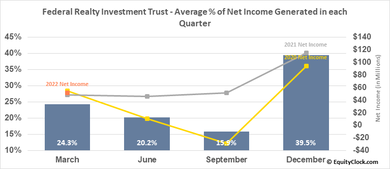 Federal Realty Investment Trust (NYSE:FRT) Net Income Seasonality