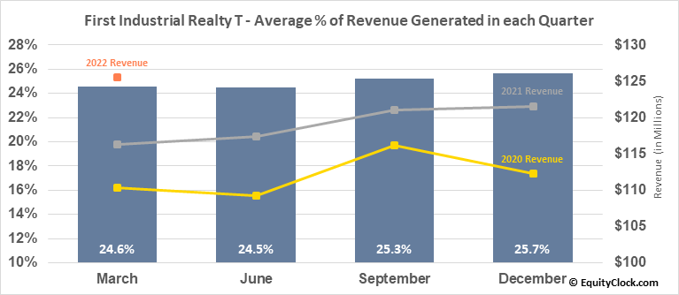 First Industrial Realty T (NYSE:FR) Revenue Seasonality