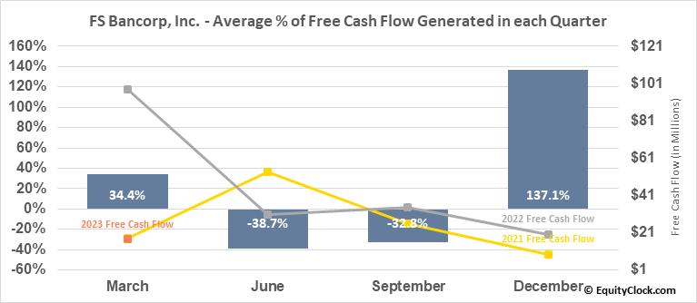 FS Bancorp, Inc. (NASD:FSBW) Free Cash Flow Seasonality