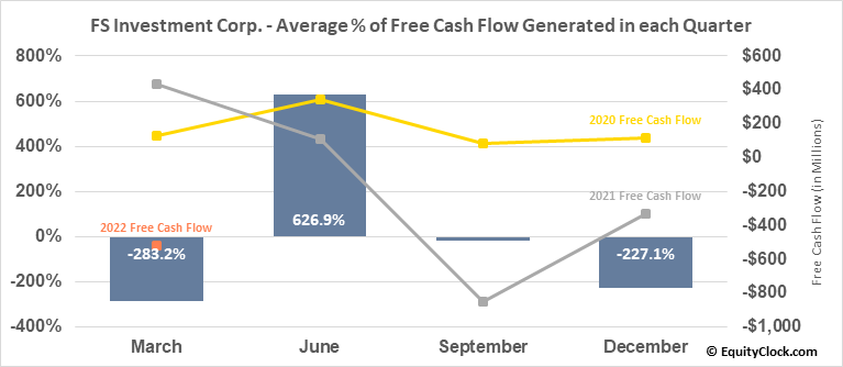 FS Investment Corp. (NYSE:FSK) Free Cash Flow Seasonality
