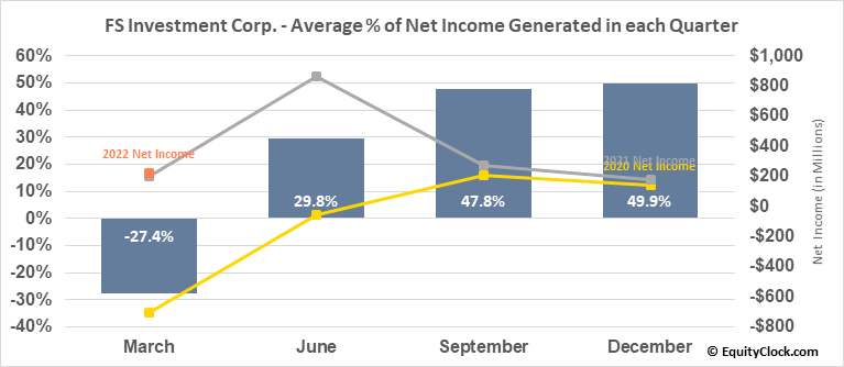 FS Investment Corp. (NYSE:FSK) Net Income Seasonality