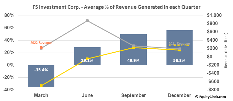 FS Investment Corp. (NYSE:FSK) Revenue Seasonality