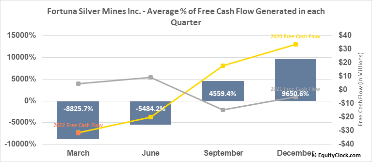 Fortuna Silver Mines Inc. (NYSE:FSM) Free Cash Flow Seasonality