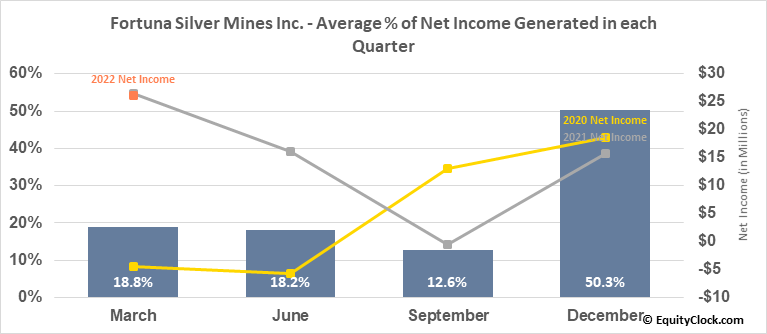 Fortuna Silver Mines Inc. (NYSE:FSM) Net Income Seasonality