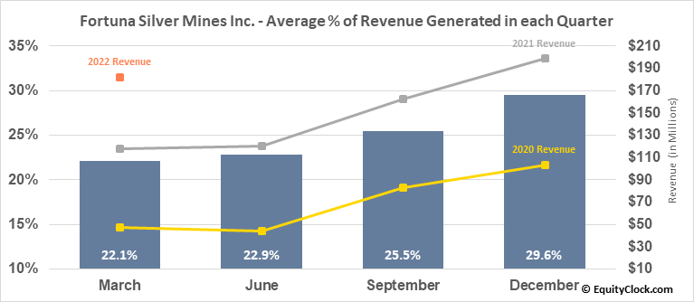 Fortuna Silver Mines Inc. (NYSE:FSM) Revenue Seasonality