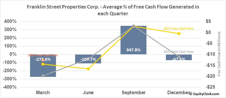 Franklin Street Properties Corp. (AMEX:FSP) Free Cash Flow Seasonality