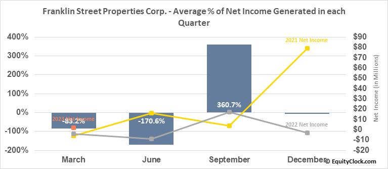 Franklin Street Properties Corp. (AMEX:FSP) Net Income Seasonality