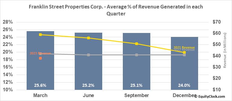 Franklin Street Properties Corp. (AMEX:FSP) Revenue Seasonality
