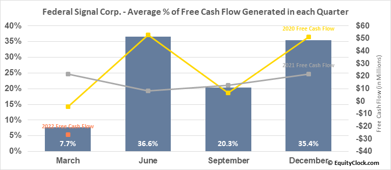 Federal Signal Corp. (NYSE:FSS) Free Cash Flow Seasonality