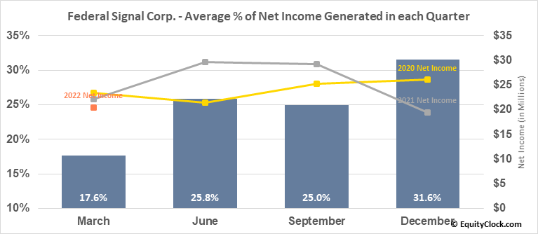 Federal Signal Corp. (NYSE:FSS) Net Income Seasonality