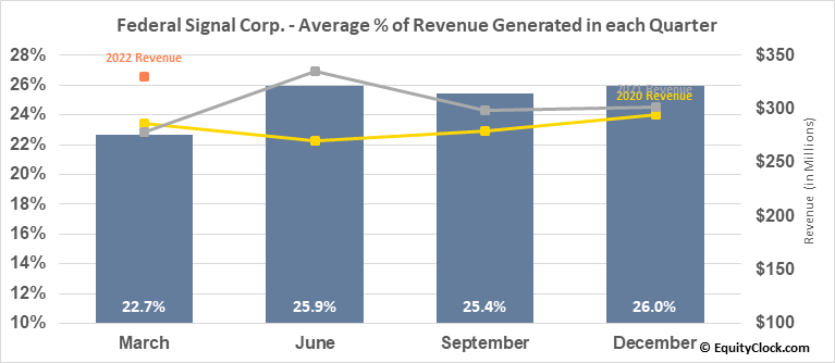 Federal Signal Corp. (NYSE:FSS) Revenue Seasonality