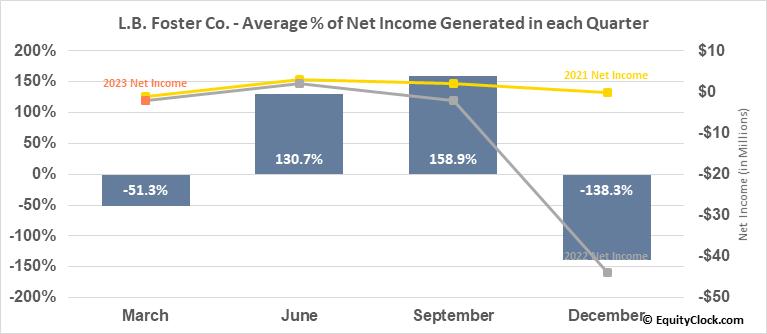 L.B. Foster Co. (NASD:FSTR) Net Income Seasonality