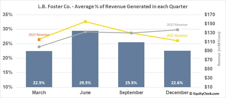 L.B. Foster Co. (NASD:FSTR) Revenue Seasonality