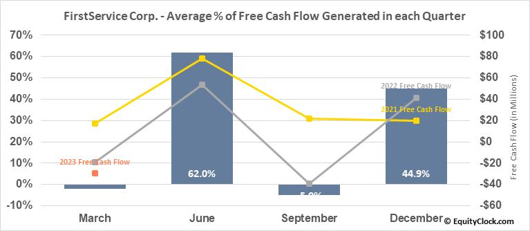FirstService Corp. (TSE:FSV.TO) Free Cash Flow Seasonality