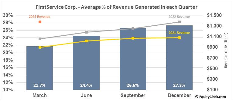 FirstService Corp. (TSE:FSV.TO) Revenue Seasonality