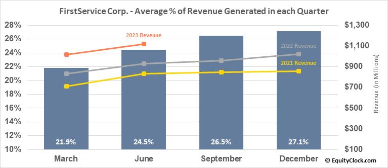 FirstService Corp. (NASD:FSV) Revenue Seasonality