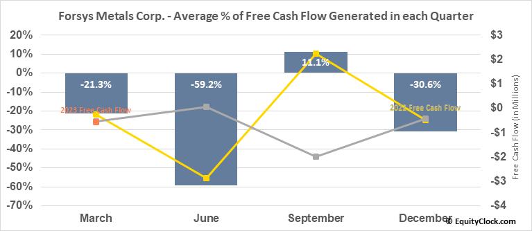 Forsys Metals Corp. (TSE:FSY.TO) Free Cash Flow Seasonality
