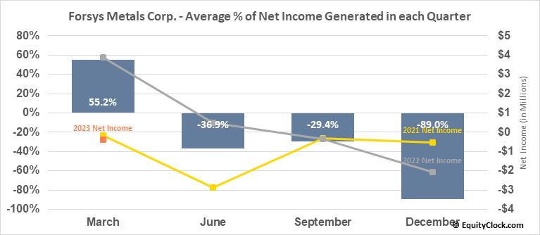 Forsys Metals Corp. (TSE:FSY.TO) Net Income Seasonality