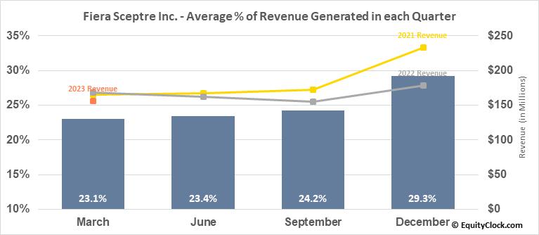 Fiera Sceptre Inc. (TSE:FSZ.TO) Revenue Seasonality