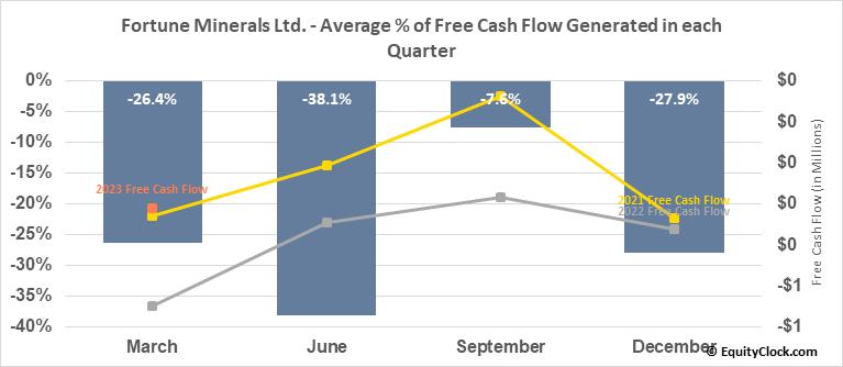 Fortune Minerals Ltd. (TSE:FT.TO) Free Cash Flow Seasonality