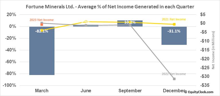 Fortune Minerals Ltd. (TSE:FT.TO) Net Income Seasonality