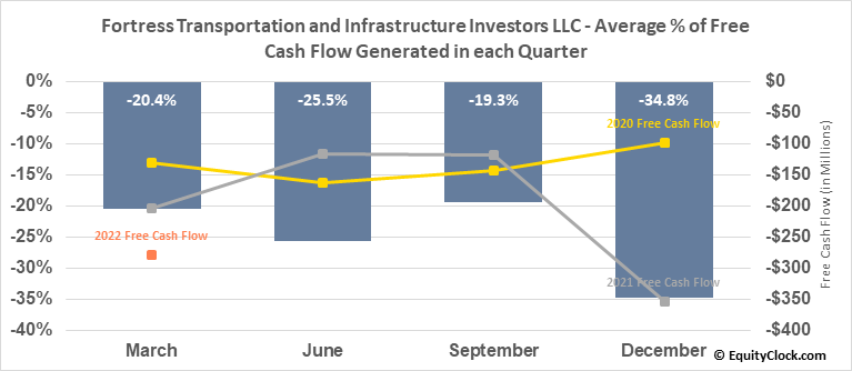 Fortress Transportation and Infrastructure Investors LLC (NYSE:FTAI) Free Cash Flow Seasonality