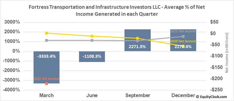 Fortress Transportation and Infrastructure Investors LLC (NYSE:FTAI) Net Income Seasonality