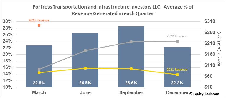 Fortress Transportation and Infrastructure Investors LLC (NYSE:FTAI) Revenue Seasonality