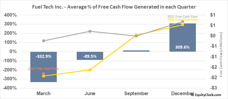 Fuel Tech Inc. (NASD:FTEK) Free Cash Flow Seasonality