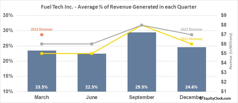 Fuel Tech Inc. (NASD:FTEK) Revenue Seasonality