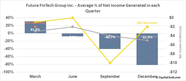 Future FinTech Group Inc. (NASD:FTFT) Net Income Seasonality