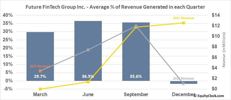 Future FinTech Group Inc. (NASD:FTFT) Revenue Seasonality