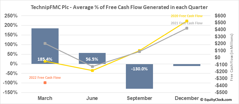 TechnipFMC Plc (NYSE:FTI) Free Cash Flow Seasonality
