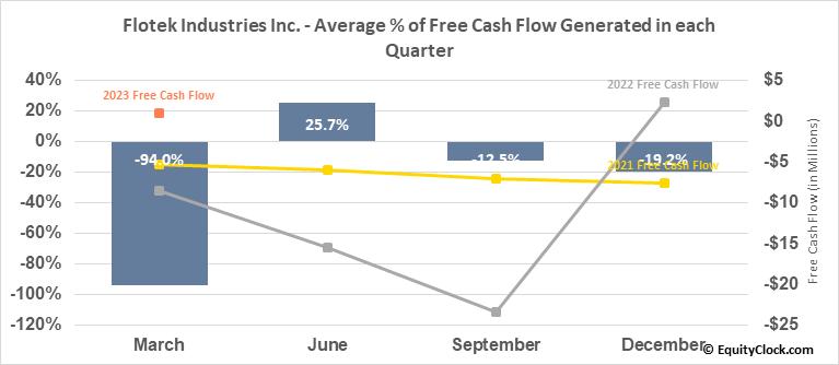 Flotek Industries Inc. (NYSE:FTK) Free Cash Flow Seasonality
